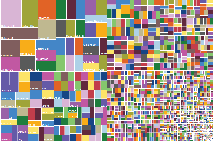 device_fragmentation_device