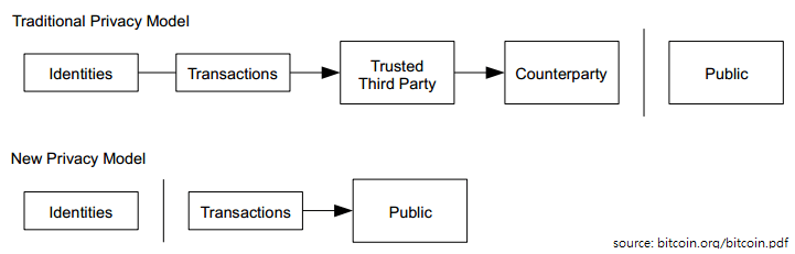 Privacy Model Comparison
